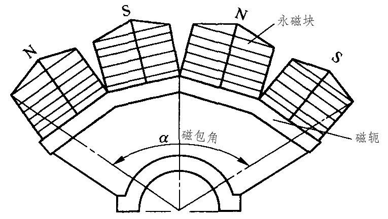 磁选机磁系结构图